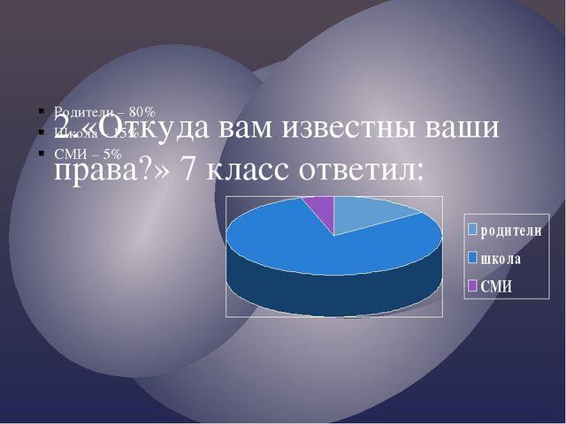2.«Откуда вам известны ваши права?» 7 класс ответил: Родители – 80% Школа – 1...