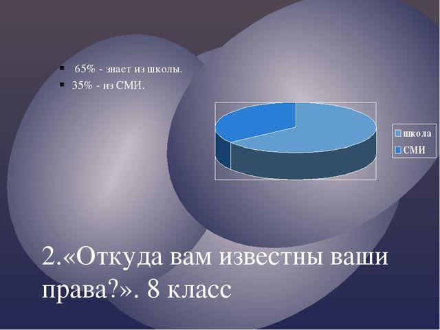 2.«Откуда вам известны ваши права?». 8 класс 65% - знает из школы. 35% - из С...