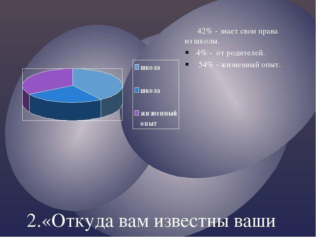 2.«Откуда вам известны ваши права?» учащиеся 9 класс. 42% - знает свои права...