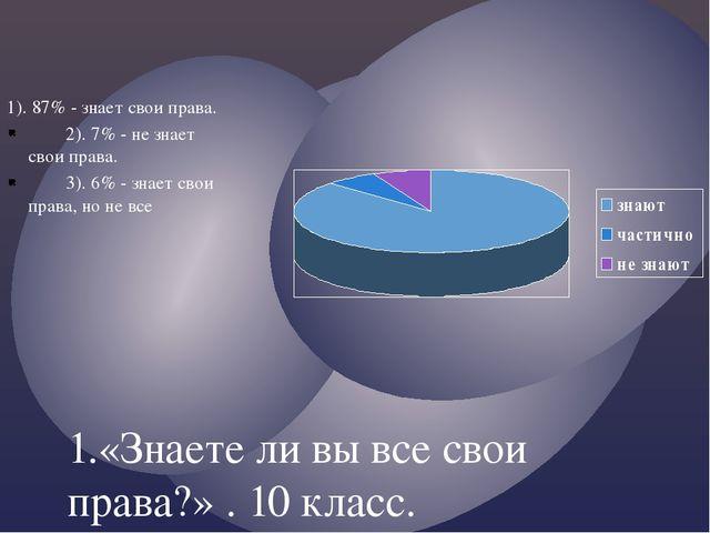 1.«Знаете ли вы все свои права?» . 10 класс. 1). 87% - знает свои права. 2)....