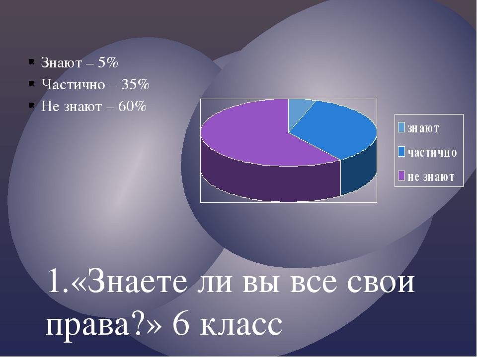 Знают – 5% Частично – 35% Не знают – 60% 1.«Знаете ли вы все свои права?» 6 к...