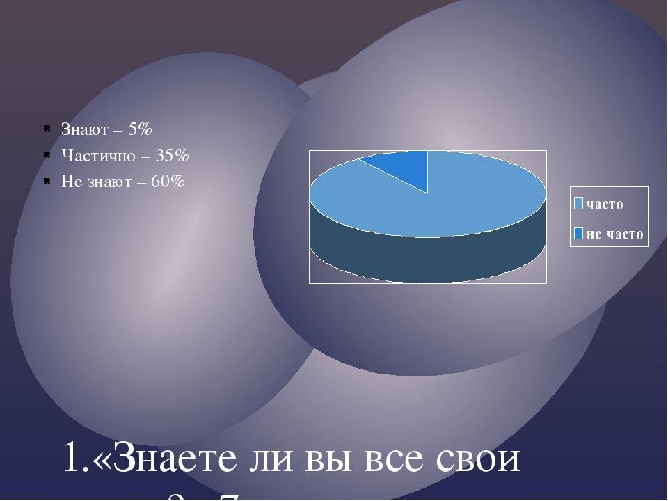 1.«Знаете ли вы все свои права?» 7 класс: Знают – 5% Частично – 35% Не знают...
