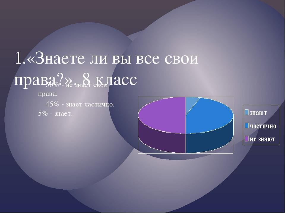 1.«Знаете ли вы все свои права?». 8 класс 50% - не знает свои права. 45% - зн...