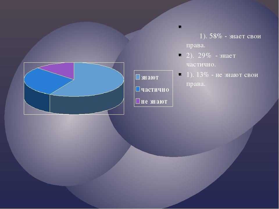 1.«Знаете ли вы все свои права?» 9 класс. 1). 58% - знает свои права. 2). 29%...