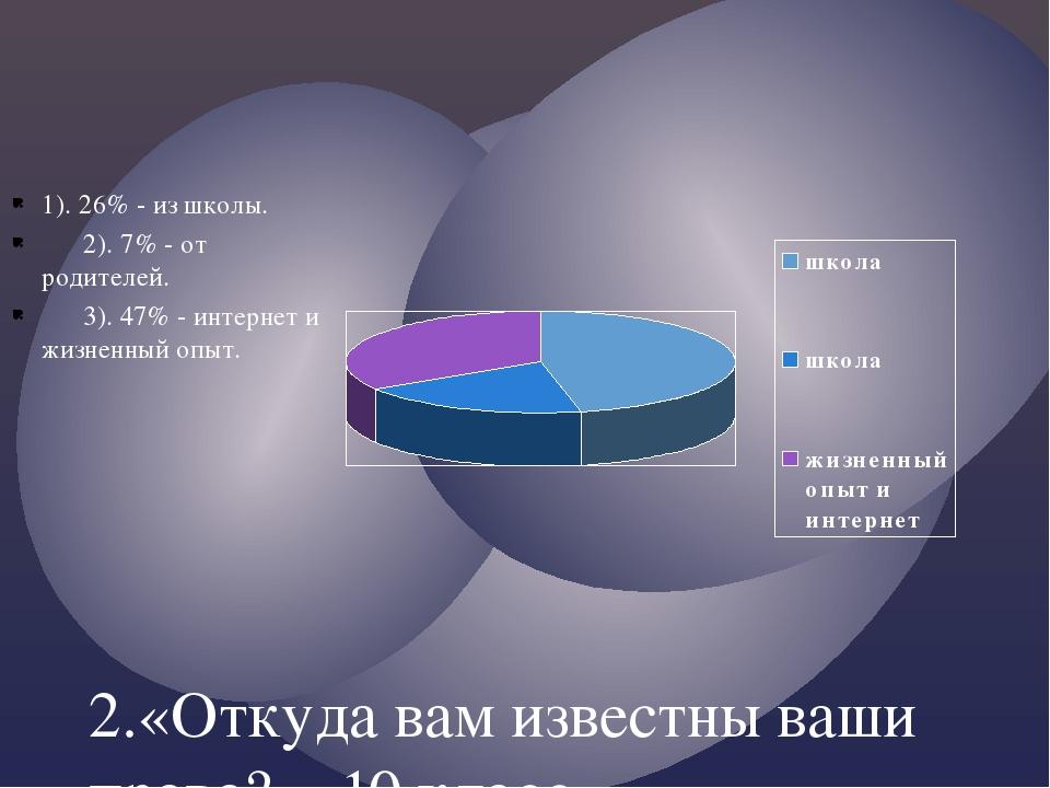 2.«Откуда вам известны ваши права?». 10 класс. 1). 26% - из школы. 2). 7% - о...