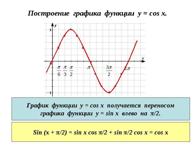 Построение графика функции y = cos x. График функции у = cos x получается пер...