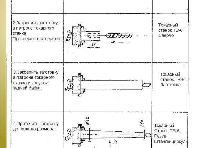Последовательность технологических операций Графическое изображение Инструмен...