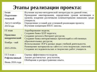 Этапы реализации проекта: Iэтап Подготови-тельный Август-октябрь 2015годаИз