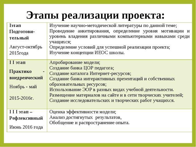 Этапы реализации проекта: Iэтап Подготови-тельный Август-октябрь 2015годаИз...