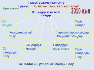 Тірек схема: Оң сандар және теріс сандар Теріс сандар Қарама-қарсы сандар. Ра