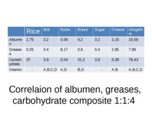 Correlaion of albumen, greases, carbohydrate composite 1:1:4 Rice Milk Butte