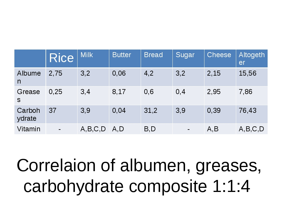 Correlaion of albumen, greases, carbohydrate composite 1:1:4 Rice Milk Butte...