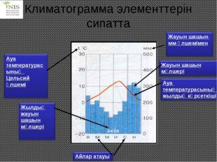 Климатограмма элементтерін сипатта