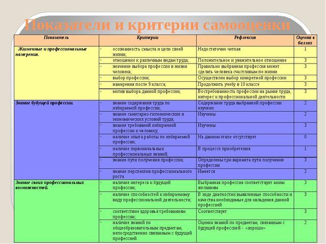 Показатели и критерии самооценки Показатель Критерии Рефлексия Оценка в балла...