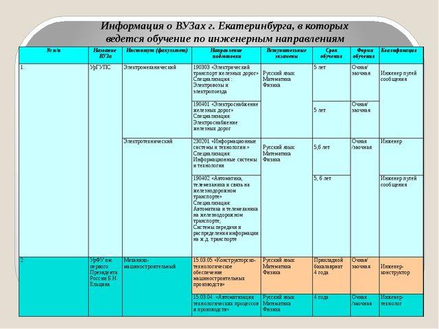 Информация о ВУЗах г. Екатеринбурга, в которых ведется обучение по инженерным...