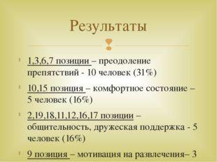 1,3,6,7 позиции – преодоление препятствий - 10 человек (31%) 10,15 позиция –