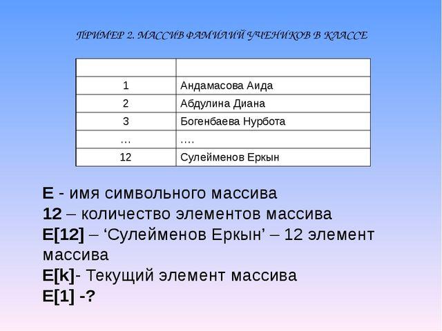 ПРИМЕР 2. МАССИВ ФАМИЛИЙ УЧЕНИКОВ В КЛАССЕ E - имя символьного массива 12 – к...