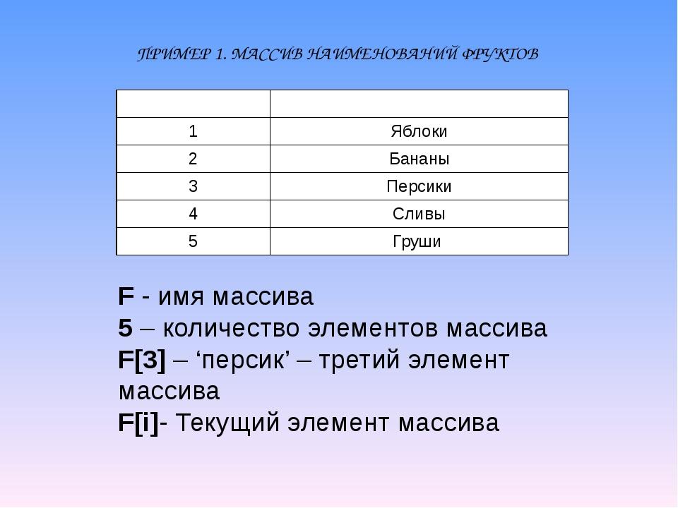 ПРИМЕР 1. МАССИВ НАИМЕНОВАНИЙ ФРУКТОВ F - имя массива 5 – количество элементо...
