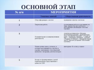 ОСНОВНОЙ ЭТАП № п/пМЕРОПРИЯТИЯ Тематика занятийОбщественная деятельность