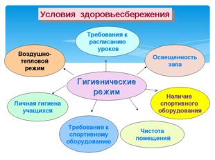 Условия здоровьесбережения Требования к расписанию уроков Воздушно- тепловой