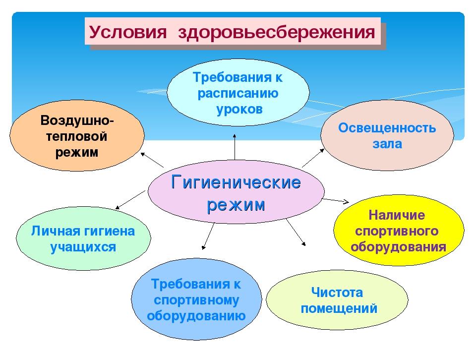 Условия здоровьесбережения Требования к расписанию уроков Воздушно- тепловой...