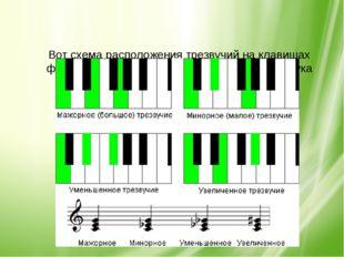 Вот схема расположения трезвучий на клавишах фортепиано и запись их на нотно