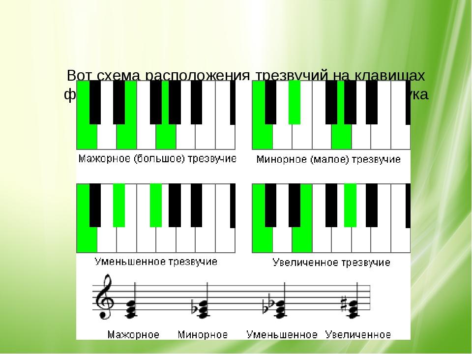 Вот схема расположения трезвучий на клавишах фортепиано и запись их на нотно...