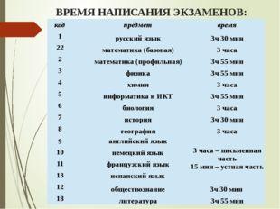 ВРЕМЯ НАПИСАНИЯ ЭКЗАМЕНОВ: код предмет время 1 русский язык 3ч 30 мин 22 мате