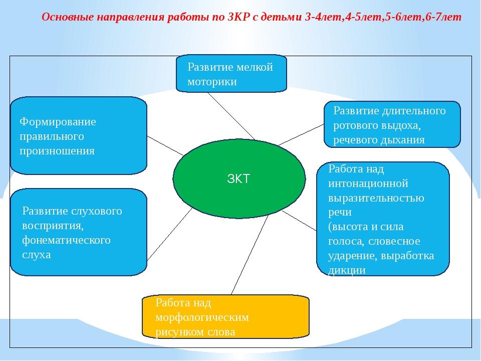 Основные направления работы по ЗКР с детьми 3-4лет,4-5лет,5-6лет,6-7лет ЗКТ Р...