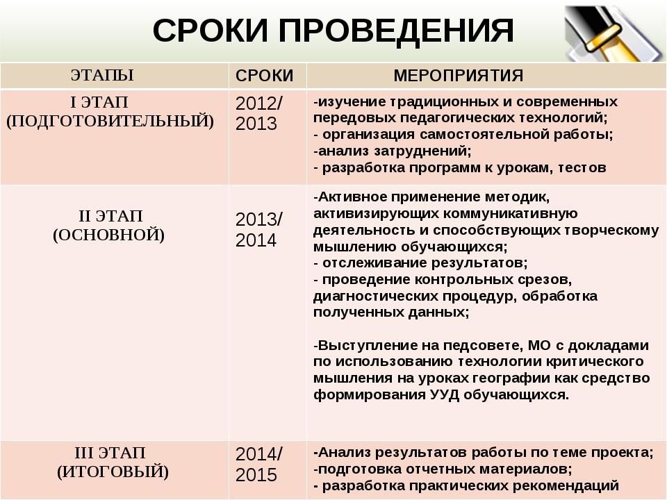 СРОКИ ПРОВЕДЕНИЯ ЭТАПЫСРОКИ МЕРОПРИЯТИЯ I ЭТАП (ПОДГОТОВИТЕЛЬНЫЙ)2012/ 201...