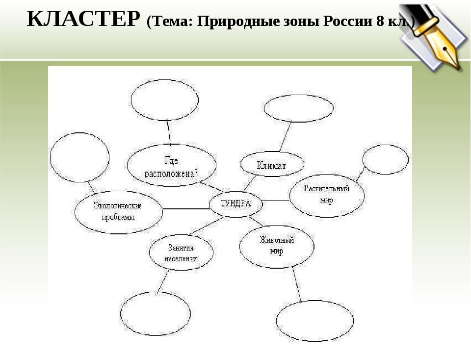 КЛАСТЕР (Тема: Природные зоны России 8 кл.)