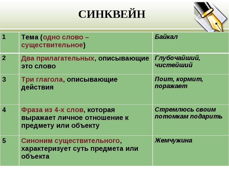 СИНКВЕЙН 1Тема (одно слово – существительное)Байкал 2Два прилагательных, о...