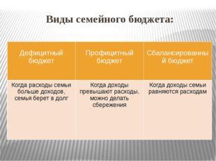Виды семейного бюджета: Дефицитныйбюджет Профицитныйбюджет Сбалансированный б
