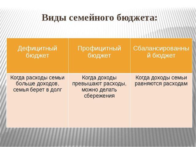 Виды семейного бюджета: Дефицитныйбюджет Профицитныйбюджет Сбалансированный б...