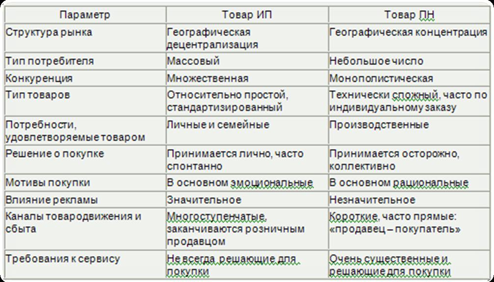 Ростовская область оказания услуг по временному размещению и проживанию енвд