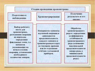 Подготовка к наблюдению Хронометрирование Получение результата и его анализ