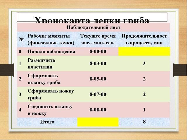 Хронокарта лепки гриба Наблюдательный лист № Рабочие моменты (фиксажные точки...