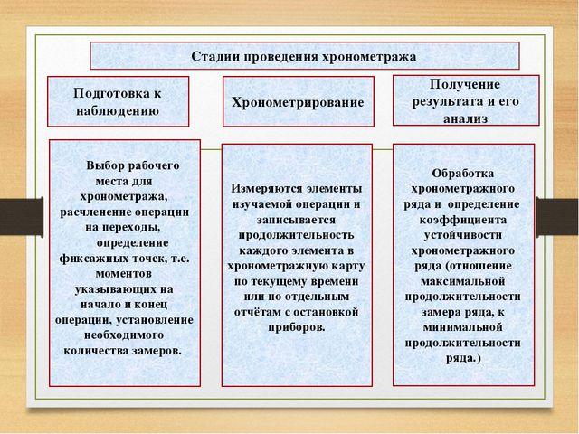 Подготовка к наблюдению Хронометрирование Получение результата и его анализ...
