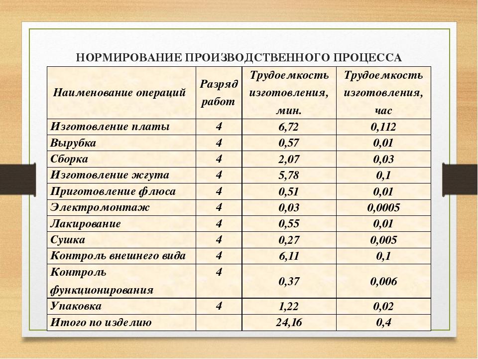НОРМИРОВАНИЕ ПРОИЗВОДСТВЕННОГО ПРОЦЕССА ИЗГОТОВЛЕНИЯ КЛАВИАТУРЫ КДБА 422412....