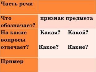 Часть речи Что обозначает?признак предмета На какие вопросы отвечает?Ка