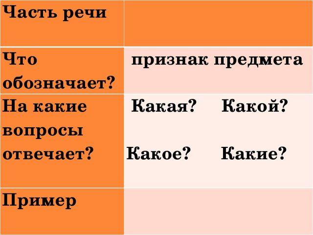 Часть речи Что обозначает?признак предмета На какие вопросы отвечает?Ка...