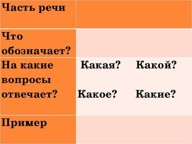 Часть речи Что обозначает? На какие вопросы отвечает?Какая? Какой? Како...