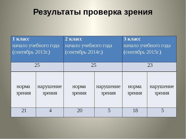 Результаты проверка зрения 1 класс начало учебного года (сентябрь 2013г.) 2 к...