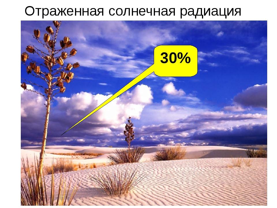 30% Отраженная солнечная радиация