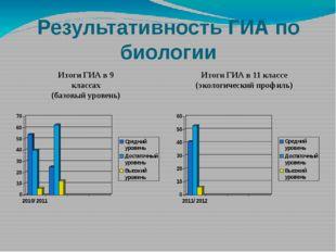 Результативность ГИА по биологии Итоги ГИА в 9 классах (базовый уровень) Итог