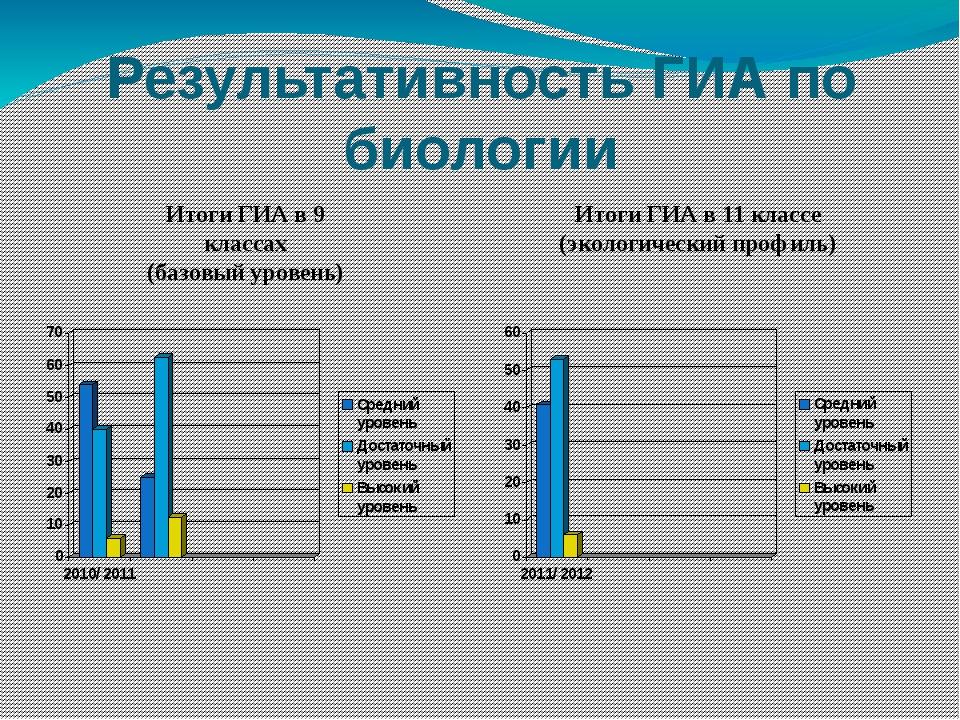 Результативность ГИА по биологии Итоги ГИА в 9 классах (базовый уровень) Итог...