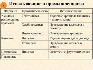 Использование в промышленности ФерментПромышленностьИспользование Амилазы–р