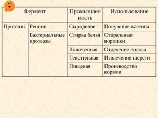 ФерментПромышленностьИспользование ПротеазыРеннинСыроделиеПолучение каз