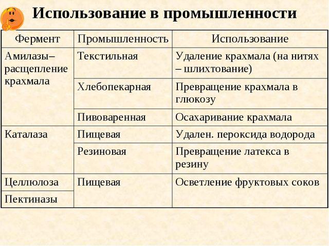 Использование в промышленности ФерментПромышленностьИспользование Амилазы–р...