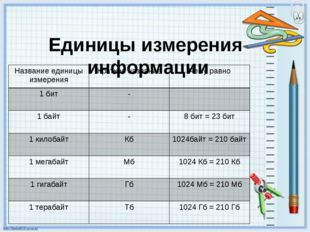 Единицы измерения информации Название единицы измерения Краткое название Чему